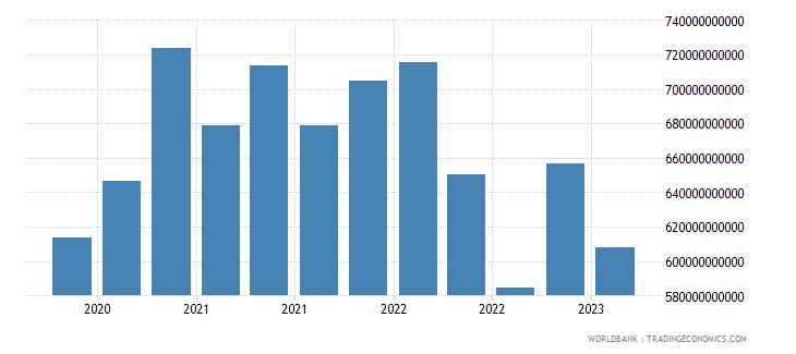 spain gross ext debt pos  central bank short term all instruments usd wb data