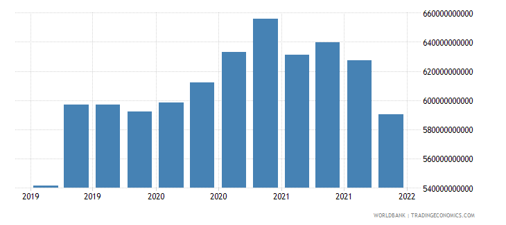 spain gross ext debt pos  general government long term debt securities usd wb data