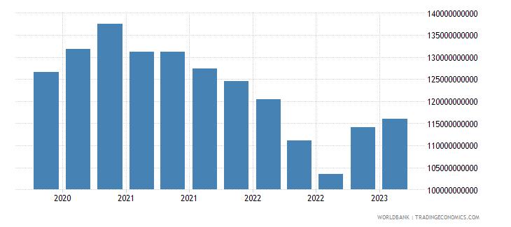 spain gross ext debt pos  other sectors long term loans usd wb data