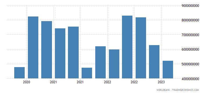 spain gross ext debt pos  other sectors short term loans usd wb data