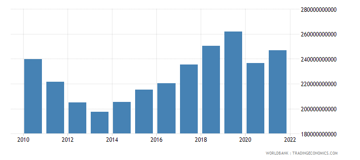 spain gross fixed capital formation constant 2000 us dollar wb data