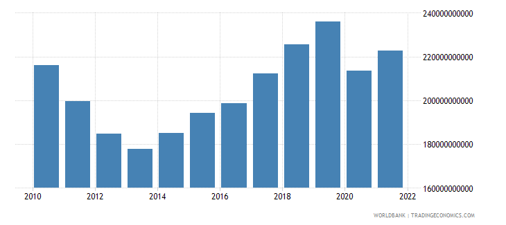 spain gross fixed capital formation constant lcu wb data
