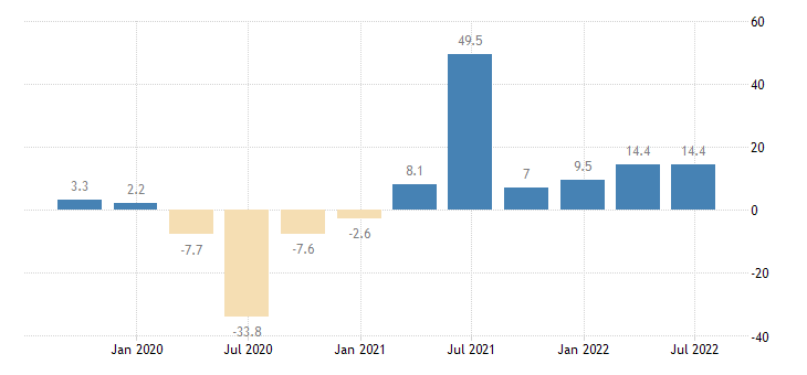 spain gross fixed capital formation machinery equipment weapons systems eurostat data