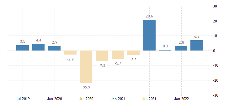 spain gross fixed capital formation total fixed assets eurostat data
