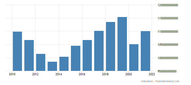 spain gross national expenditure constant lcu wb data