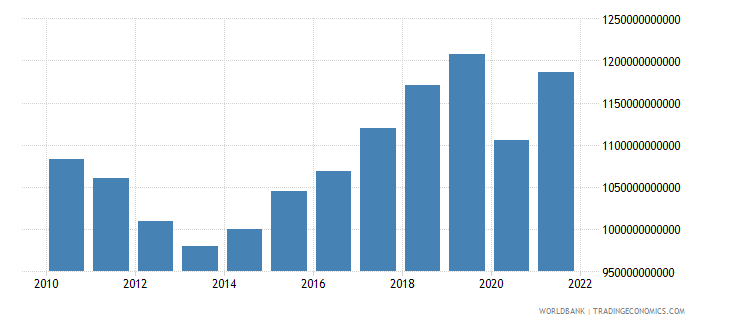 spain gross national expenditure current lcu wb data