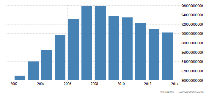 spain gross national income constant lcu wb data