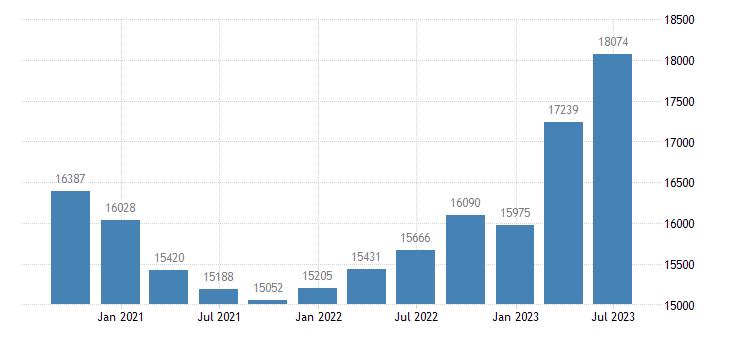 spain gross value added construction eurostat data