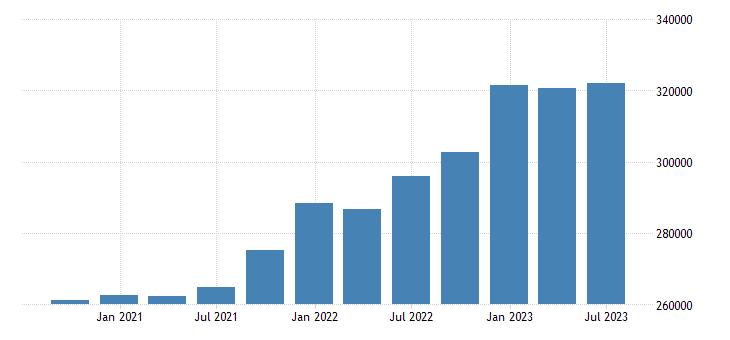 spain gross value added eurostat data