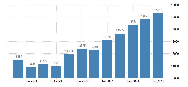 spain gross value added financial insurance activities eurostat data