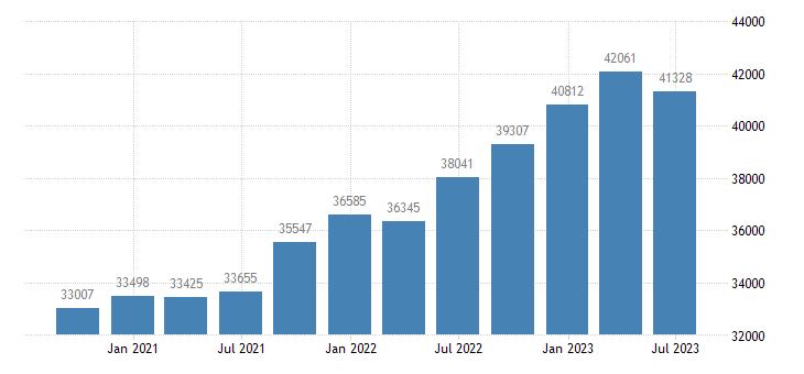 spain gross value added manufacturing eurostat data