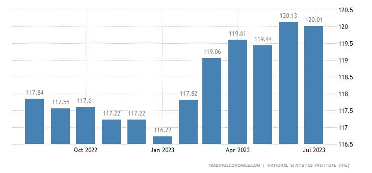 Spain Harmonised Consumer Prices