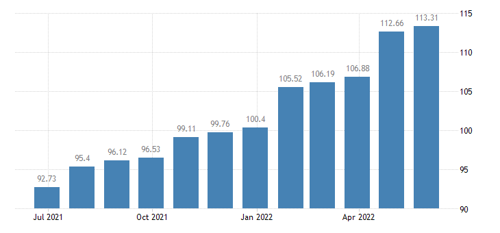 spain harmonised idx of consumer prices hicp administered prices energy eurostat data