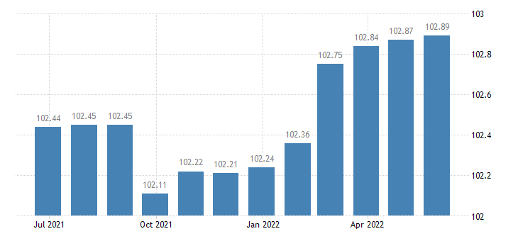 spain harmonised idx of consumer prices hicp administered prices non energy eurostat data