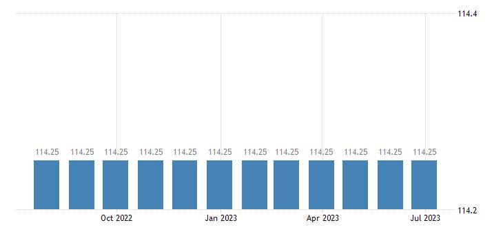 spain harmonised idx of consumer prices hicp administrative fees eurostat data