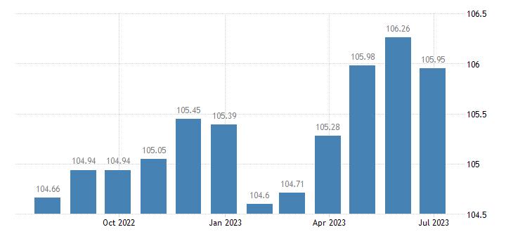 spain harmonised idx of consumer prices hicp articles for babies eurostat data