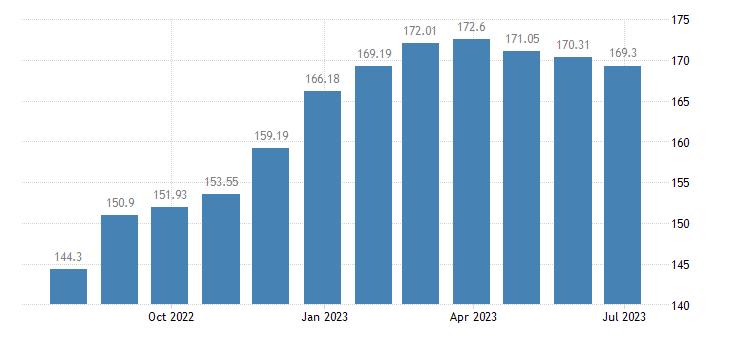 spain harmonised idx of consumer prices hicp butter eurostat data