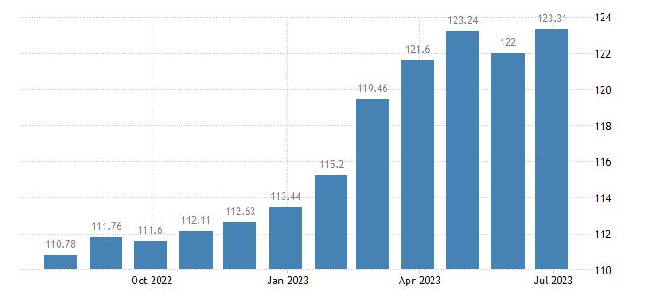 spain harmonised idx of consumer prices hicp chocolate eurostat data