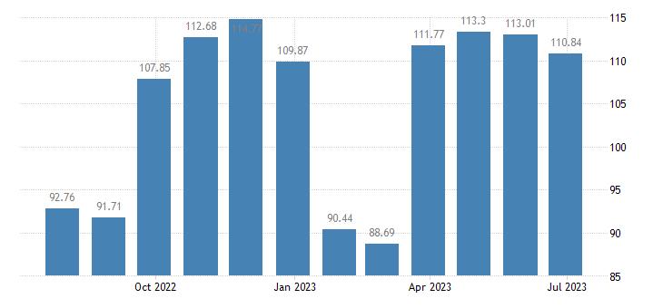 spain harmonised idx of consumer prices hicp clothing eurostat data