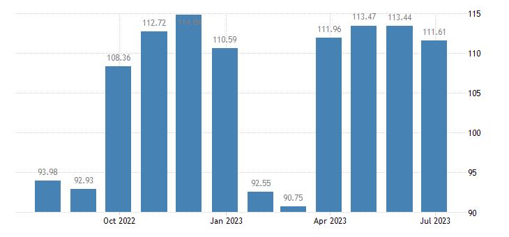 spain harmonised idx of consumer prices hicp clothing footwear eurostat data