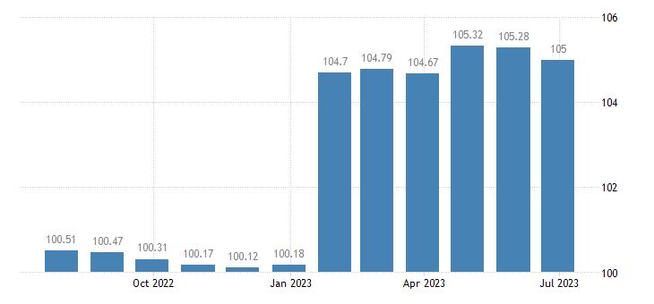 spain harmonised idx of consumer prices hicp communications eurostat data