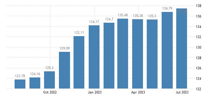spain harmonised idx of consumer prices hicp crisps eurostat data