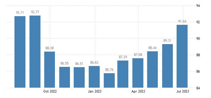 spain harmonised idx of consumer prices hicp domestic flights eurostat data