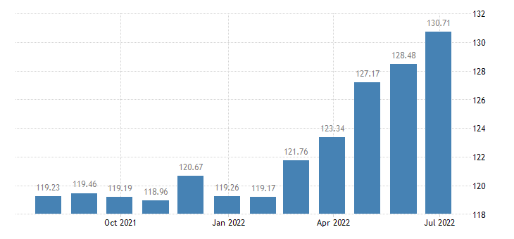 spain harmonised idx of consumer prices hicp dried smoked or salted fish seafood eurostat data