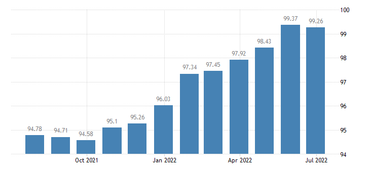 spain harmonised idx of consumer prices hicp electrical appliances for personal care eurostat data