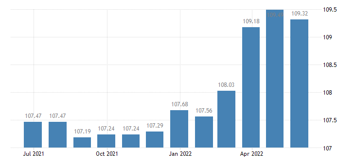 spain harmonised idx of consumer prices hicp fiction books eurostat data