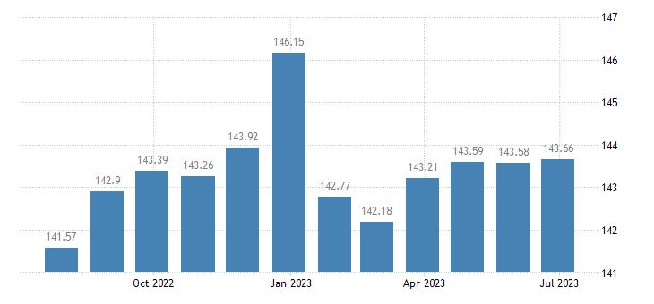 spain harmonised idx of consumer prices hicp flours other cereals eurostat data