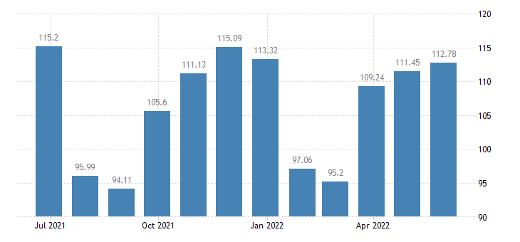 spain harmonised idx of consumer prices hicp footwear eurostat data