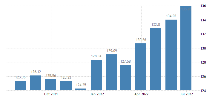 spain harmonised idx of consumer prices hicp fresh or chilled seafood eurostat data