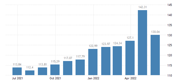 spain harmonised idx of consumer prices hicp fresh or chilled vegetables other than potatoes other tubers eurostat data
