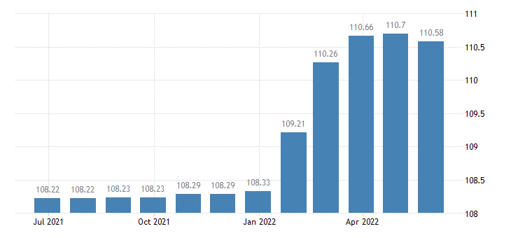 spain harmonised idx of consumer prices hicp funeral services eurostat data