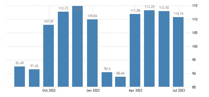 spain harmonised idx of consumer prices hicp garments eurostat data