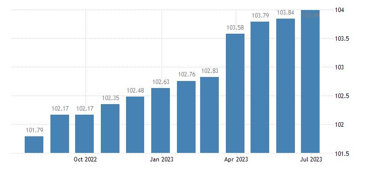 spain harmonised idx of consumer prices hicp hospital services eurostat data