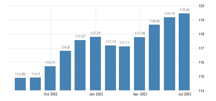spain harmonised idx of consumer prices hicp household furniture eurostat data