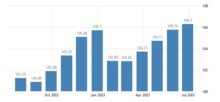 spain harmonised idx of consumer prices hicp household textiles eurostat data