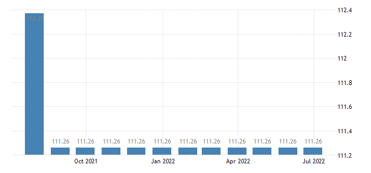 spain harmonised idx of consumer prices hicp insurance connected with transport eurostat data