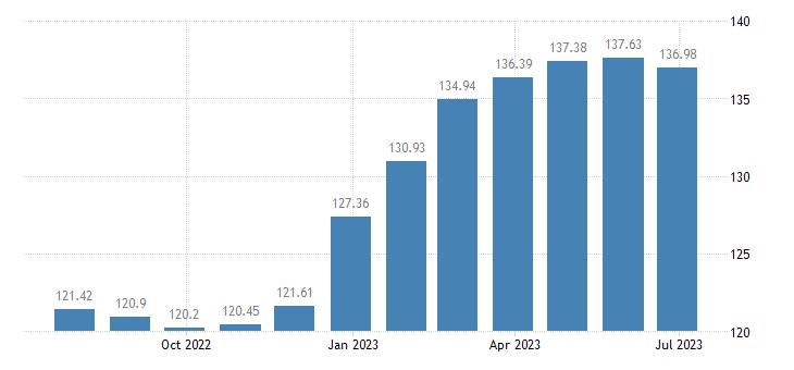 spain harmonised idx of consumer prices hicp jams marmalades honey eurostat data