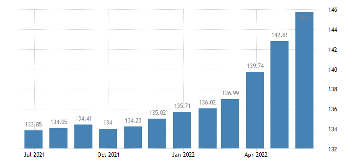 spain harmonised idx of consumer prices hicp jewellery eurostat data