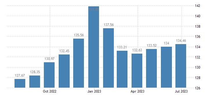 spain harmonised idx of consumer prices hicp lamb goat eurostat data
