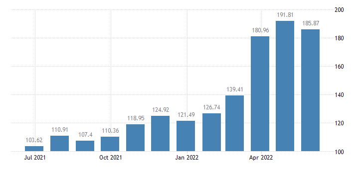 spain harmonised idx of consumer prices hicp liquid fuels eurostat data