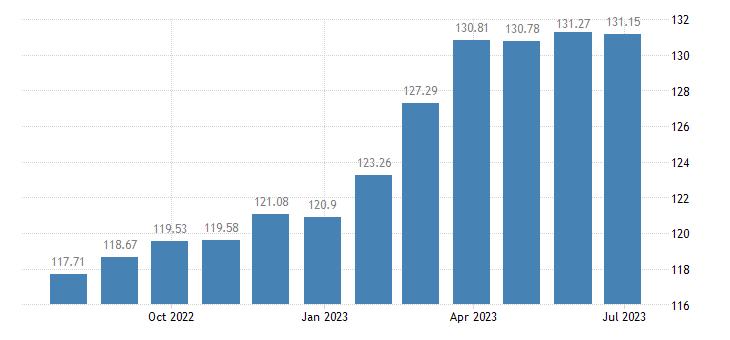 spain harmonised idx of consumer prices hicp low non alcoholic beer eurostat data