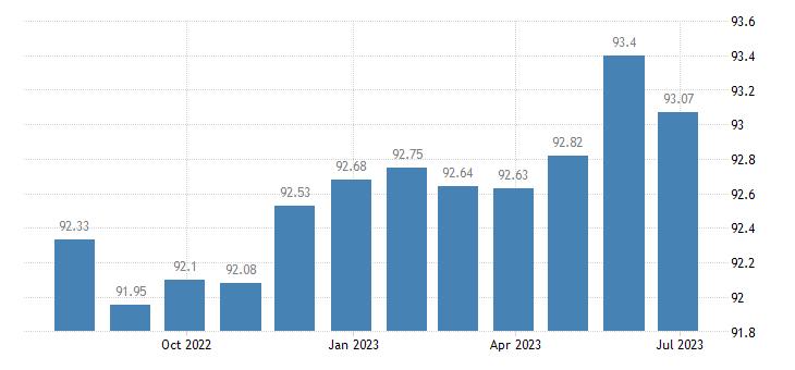 spain harmonised idx of consumer prices hicp miscellaneous small tool accessories eurostat data