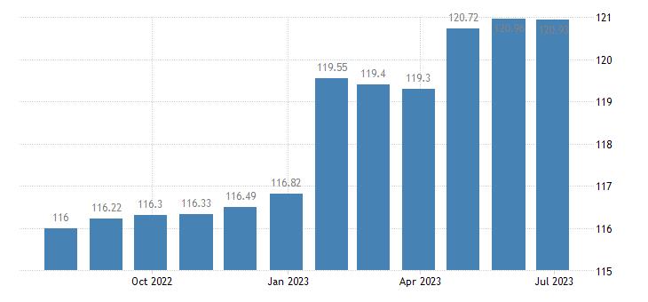 spain harmonised idx of consumer prices hicp motor cycles eurostat data
