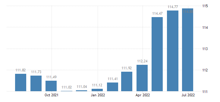 spain harmonised idx of consumer prices hicp museums libraries zoological gardens eurostat data