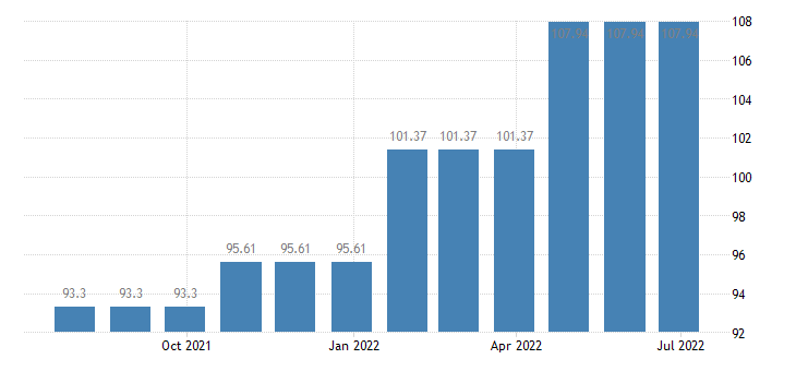 spain harmonised idx of consumer prices hicp natural gas town gas eurostat data