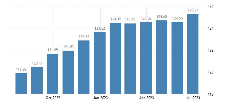 spain harmonised idx of consumer prices hicp new motor cars eurostat data